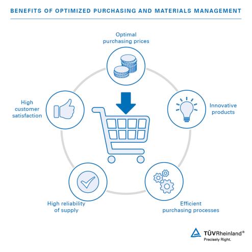 Einkauf und Materialwirtschaft_EN-01