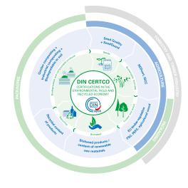 Grafik_DINCERTCO_Umwelt_EN_v3