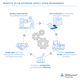 Lager, Logistik und Supply Chain Management_v3