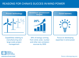 Reasons for china_s succes in wind power