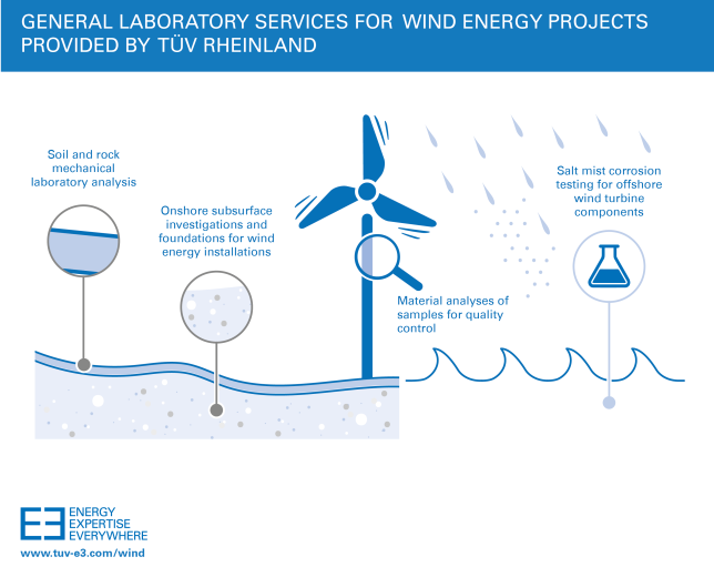 Shanghai Wind Energy Lab Certified by CNAS_v1