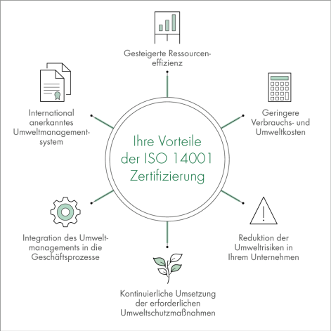 Visual-ISO-14001-DE-Draft2