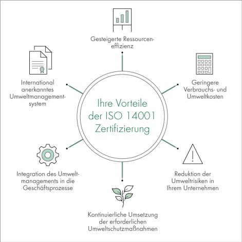 Visual-ISO-14001-DE-Draft2